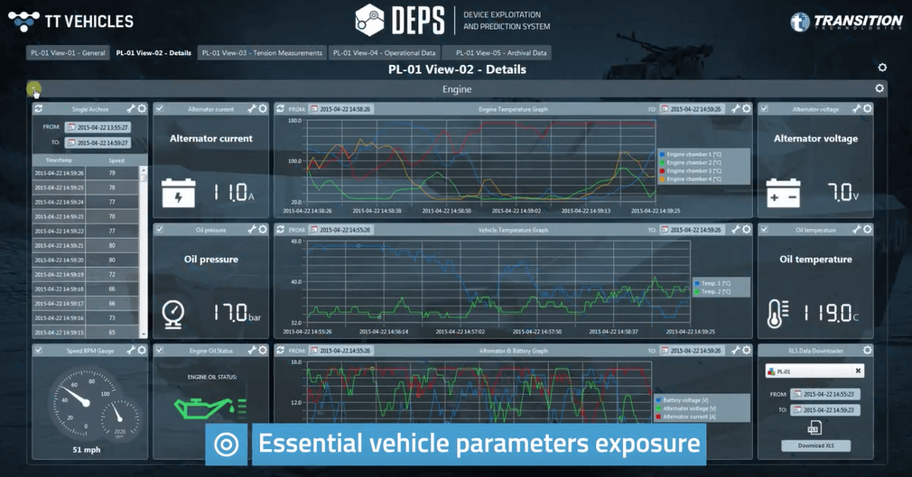 Vehicles for the Polish Armed Forces, essential vehicle parameters exposure - Case Study. Transition Technologies PSC