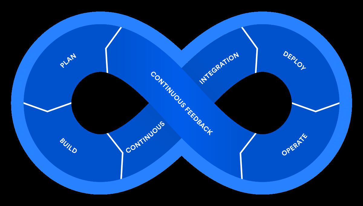 DevOps framework, DevOps how it works, DevOps solutions