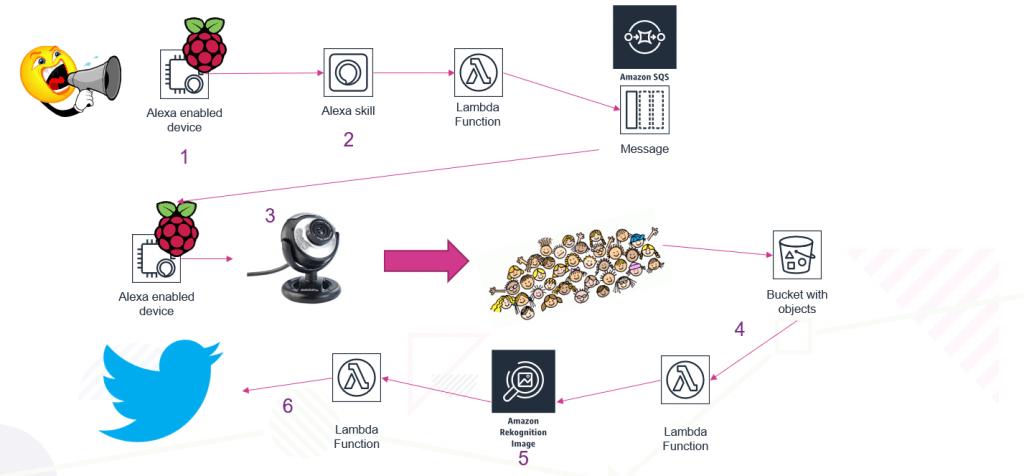Budowanie AWS Echo, Alexa, Rapsberry pi
