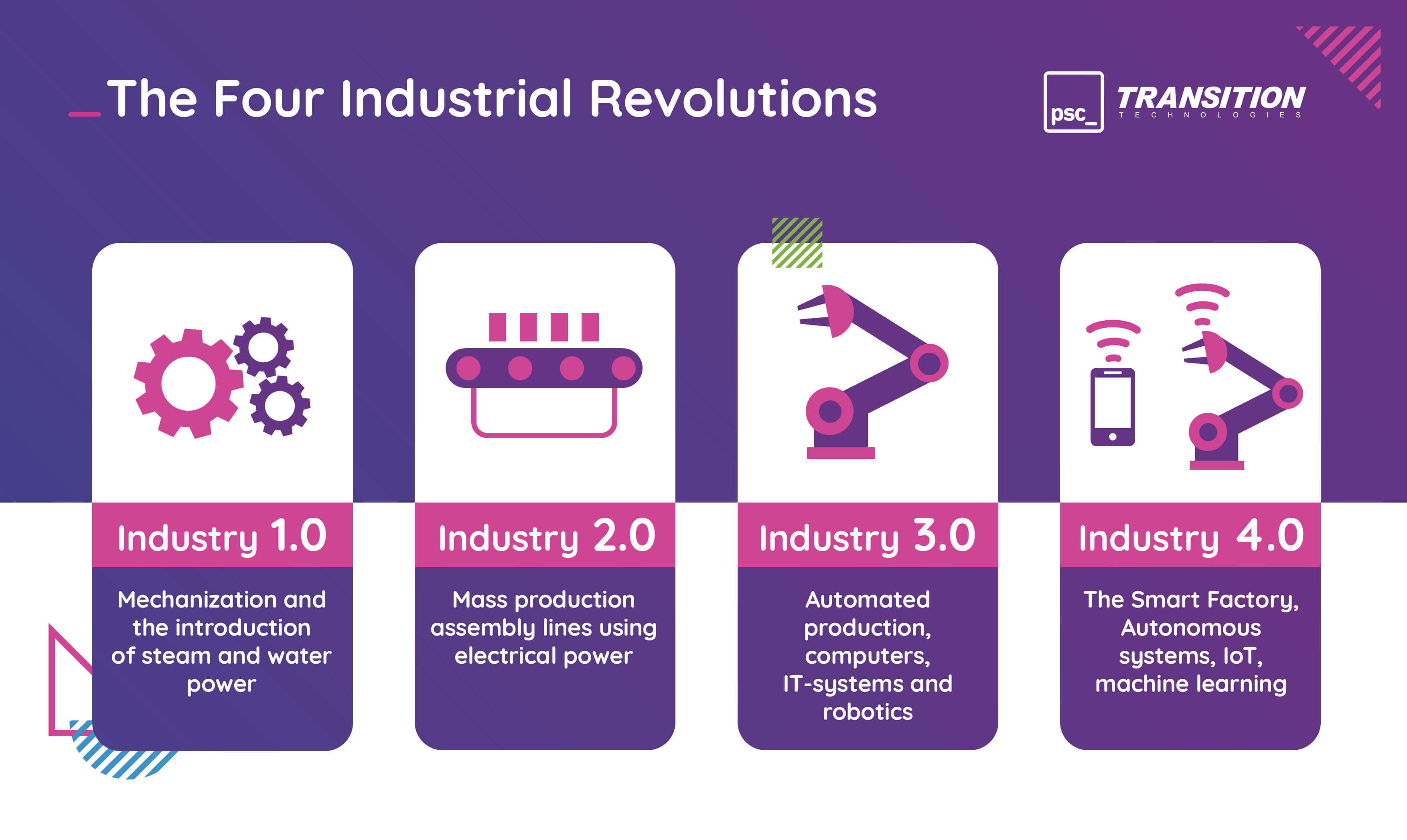 The fourth Industrial (R)evolution