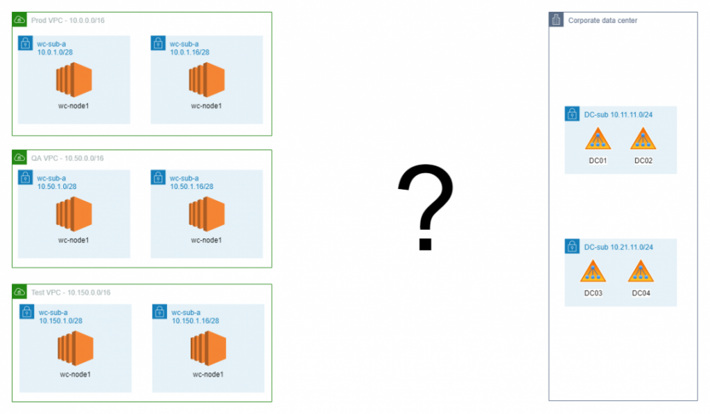 Wie komme ich von Amazon Web Services zu Active Directory