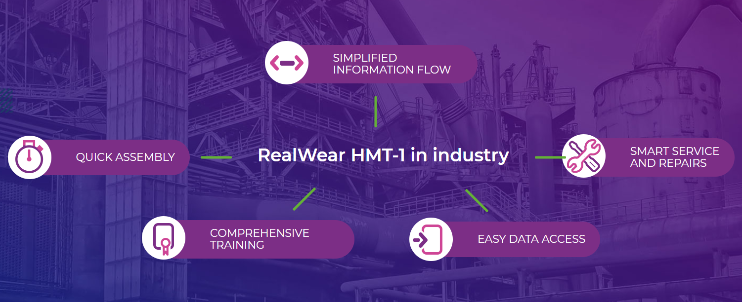 RealWear HMT-1 in industry