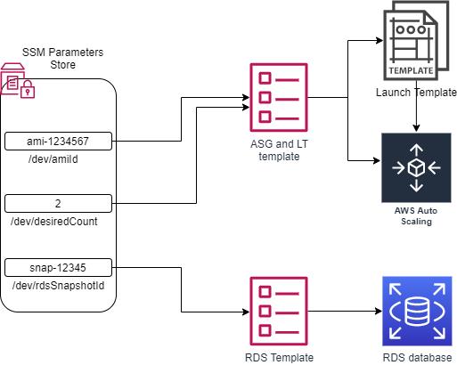 SSM parameters diagram 1