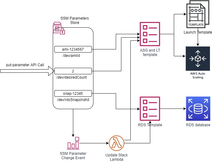 SSM paramters diagram 2