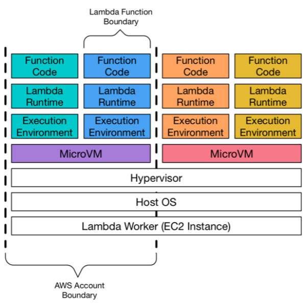 AWS Lambda_Overview