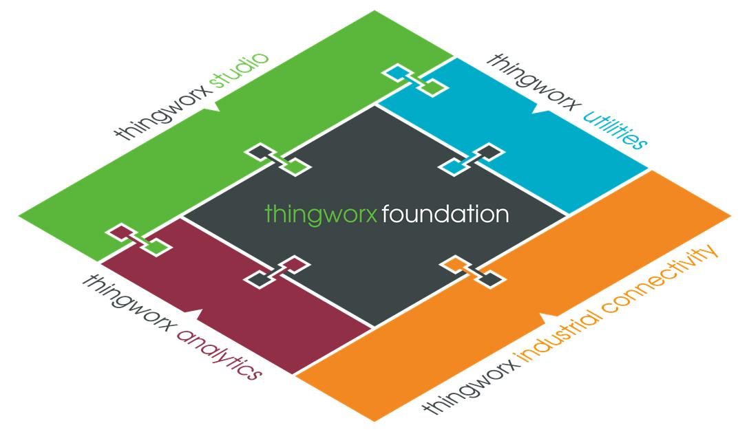 ThingWorx Foundation