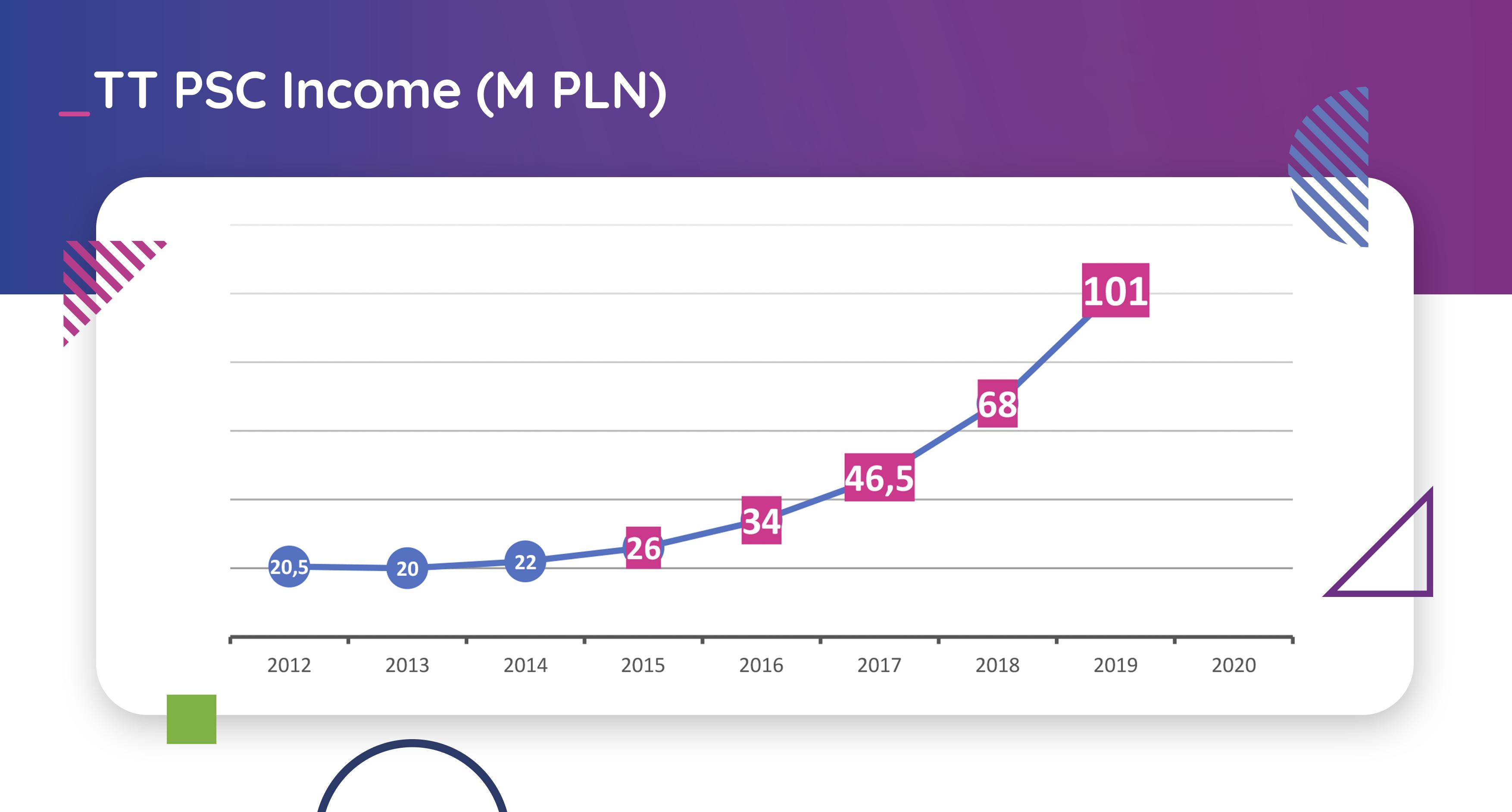 income-2019