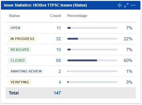 ISO statisticks in Jira, Transition Technologies PSC