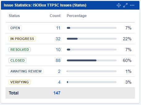 ISO statisticks in Jira