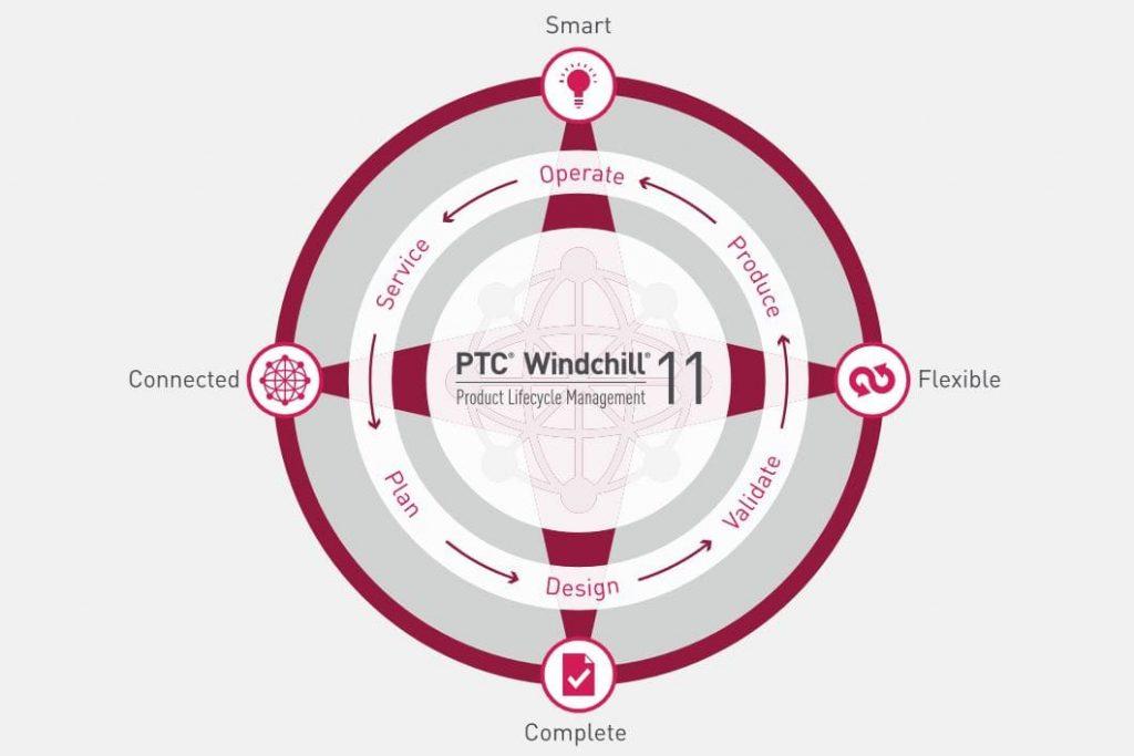 8 Schlüsselfähigkeiten von PTC Windchill software