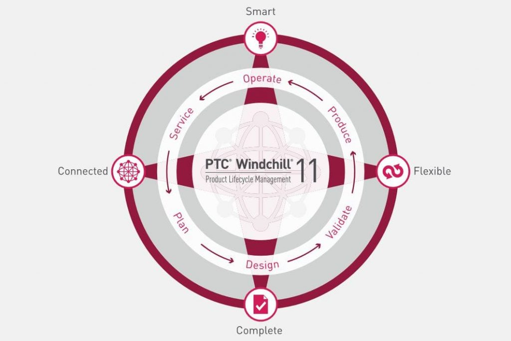8 key capabilities of the PTC Windchill 11 system