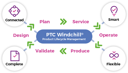 PTC Windchill® - Product lifecycle management system