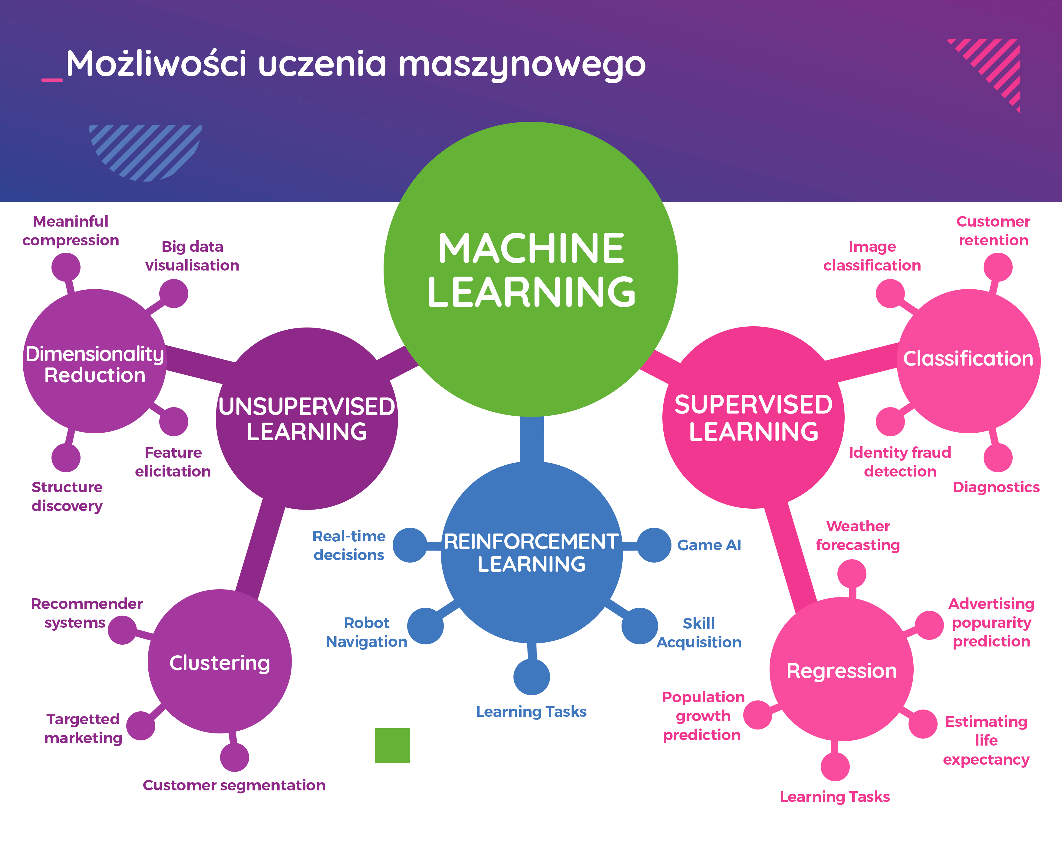Machine learning capabilities