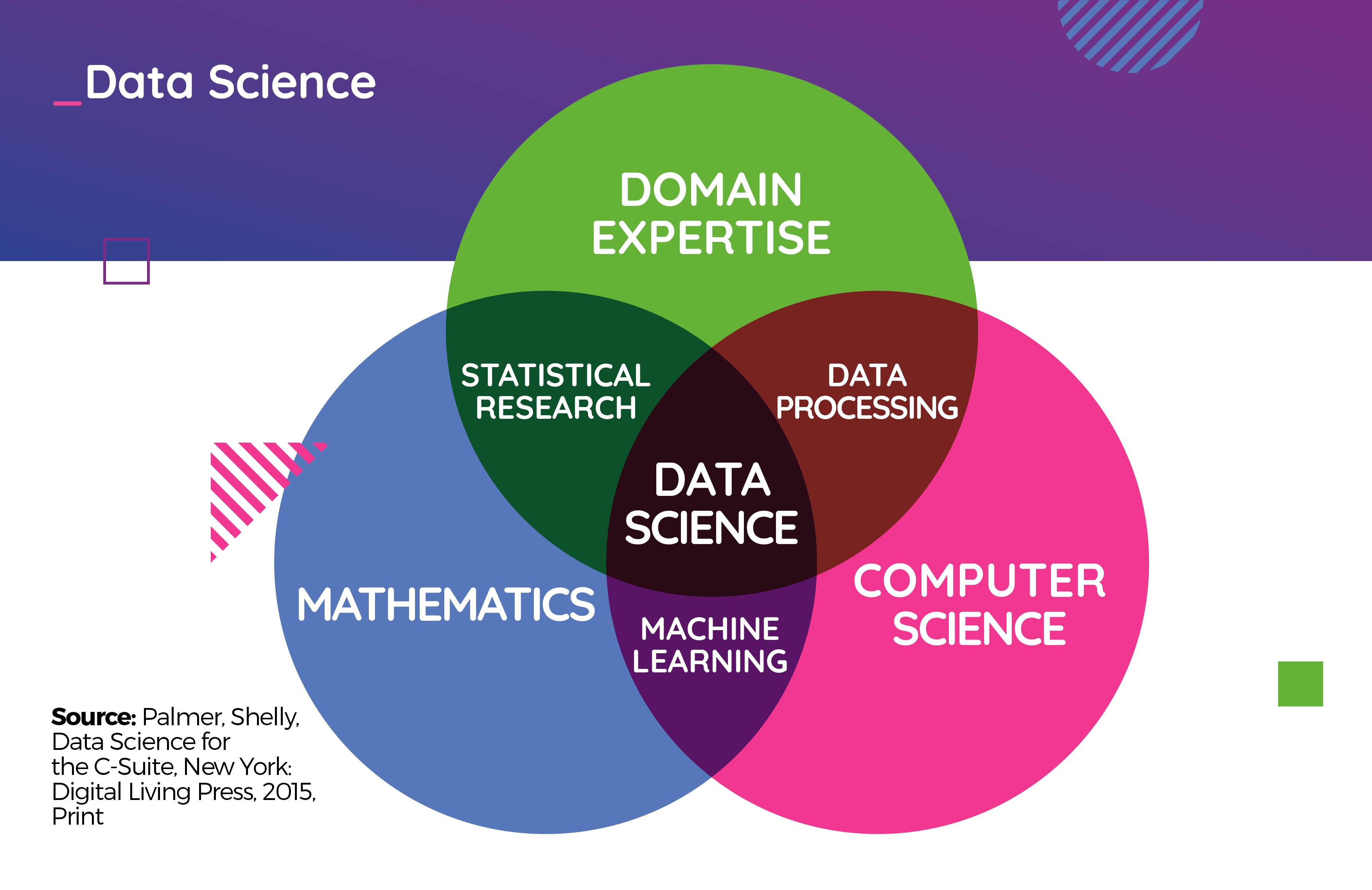Datenwissenschaft
