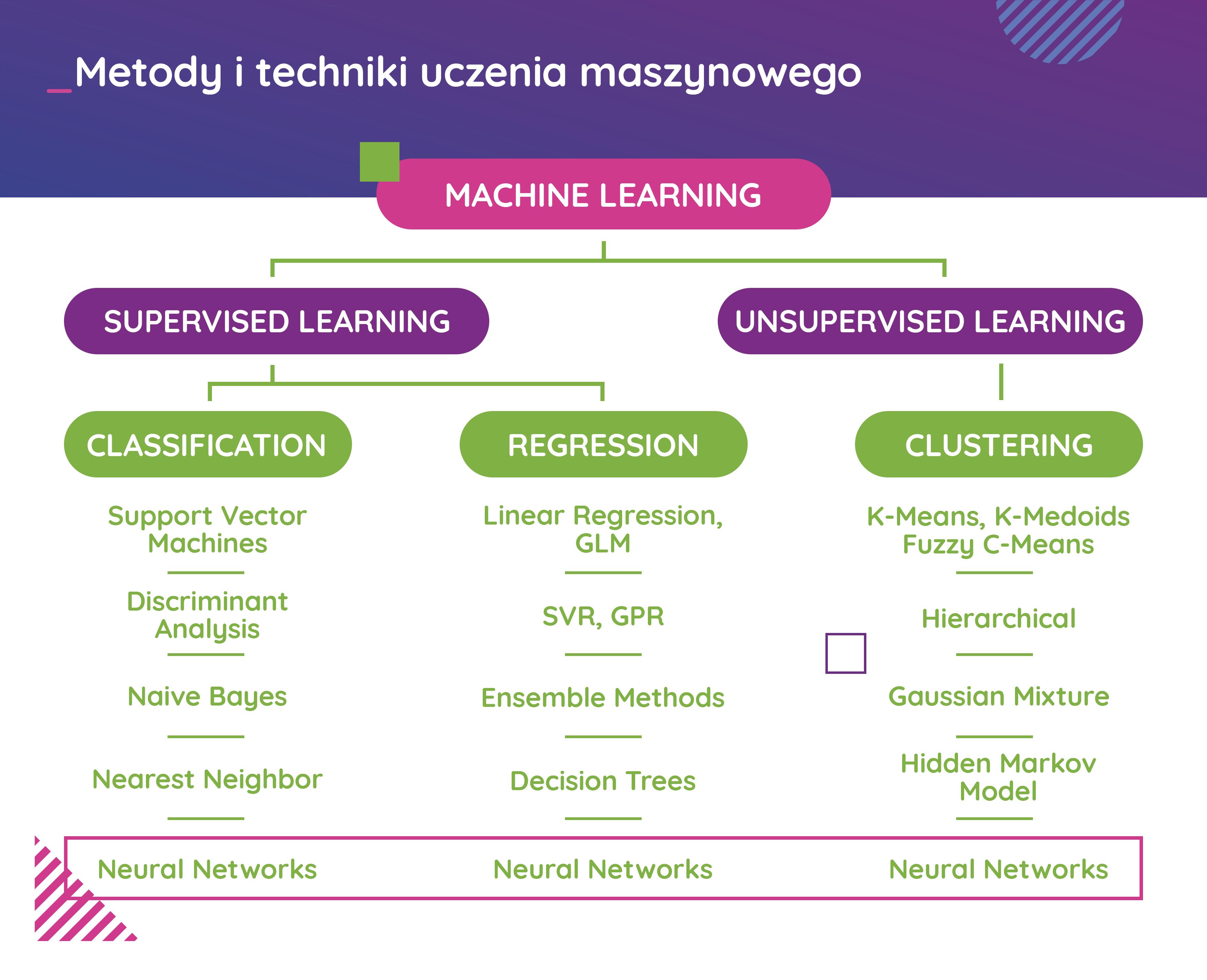 Metody i techniki uczenia maszynowego