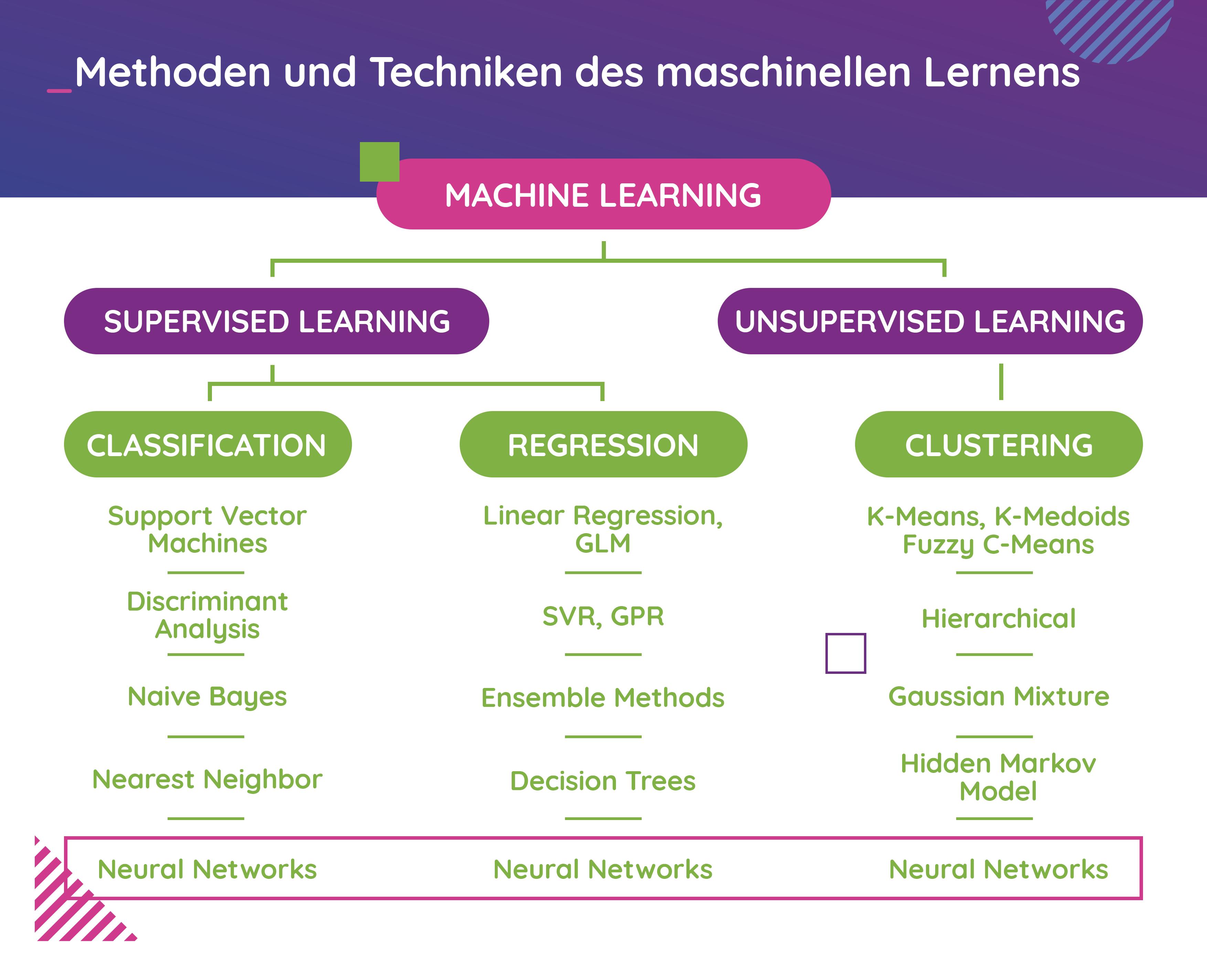 Methoden und Techniken des maschinellen Lernens