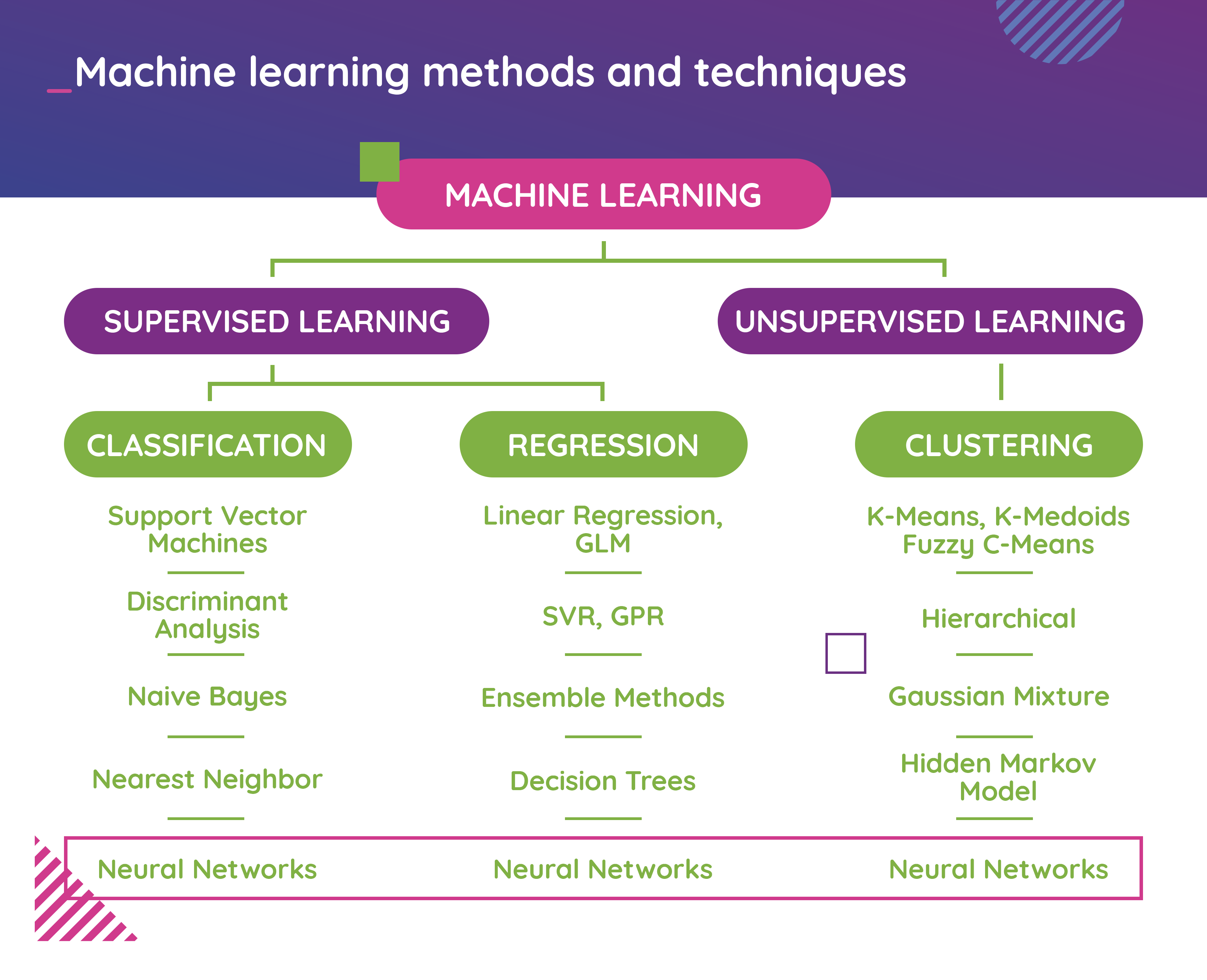 Machine learning methods and techniques