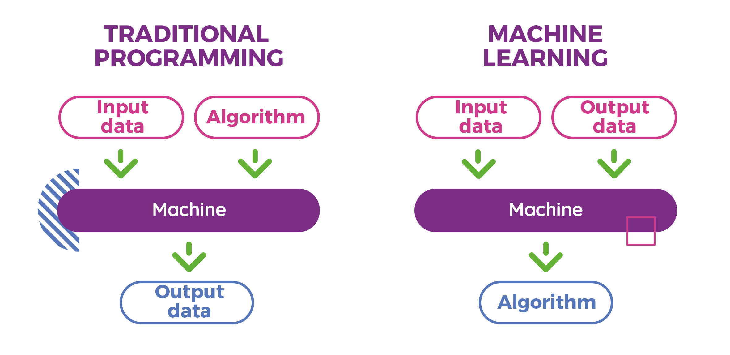 Comparison of machine learning with traditional programming