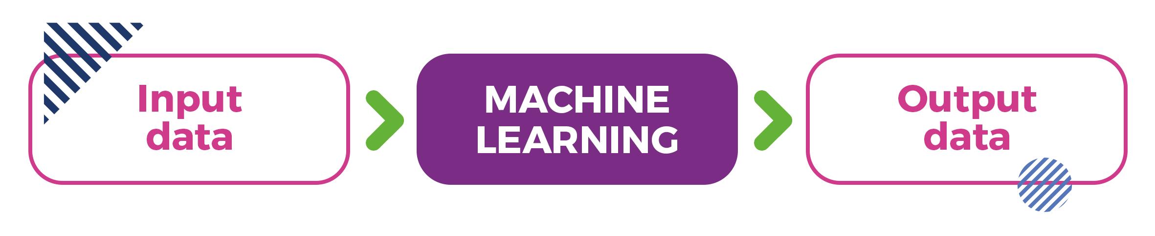 Das Schema des maschinellen Lernens