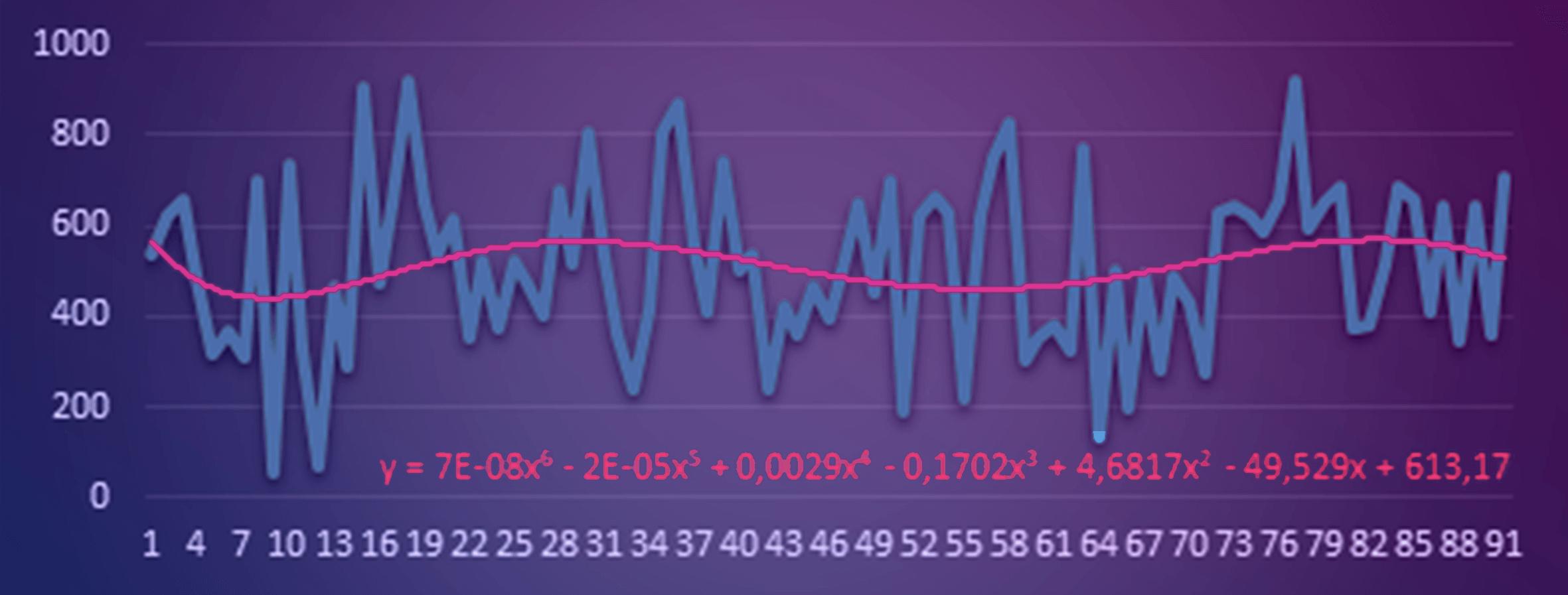Regresja wielomianowa w Microsoft Excel
