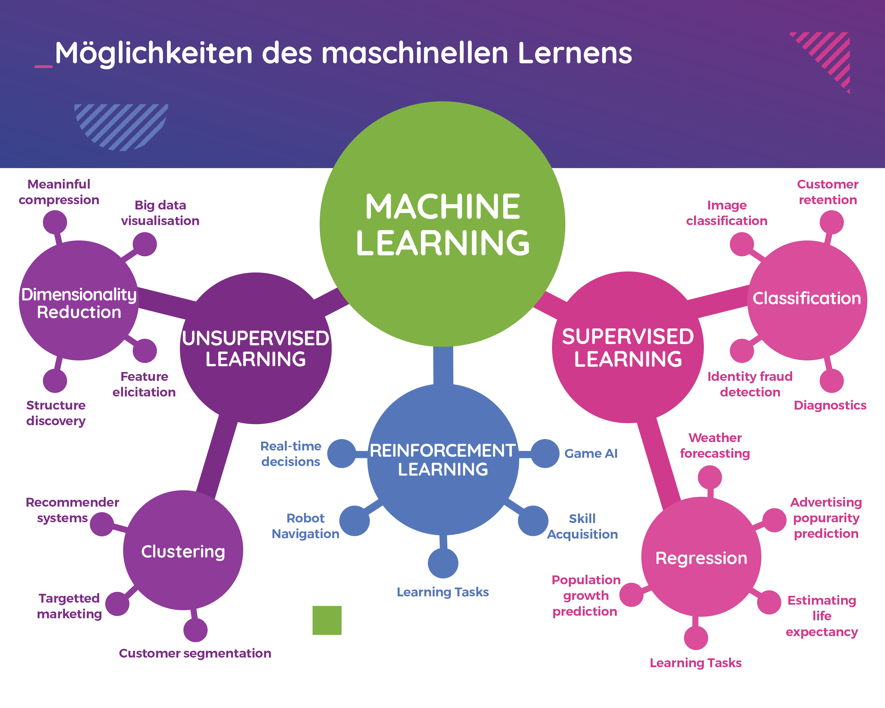Möglichkeiten des maschinellen Lernens
