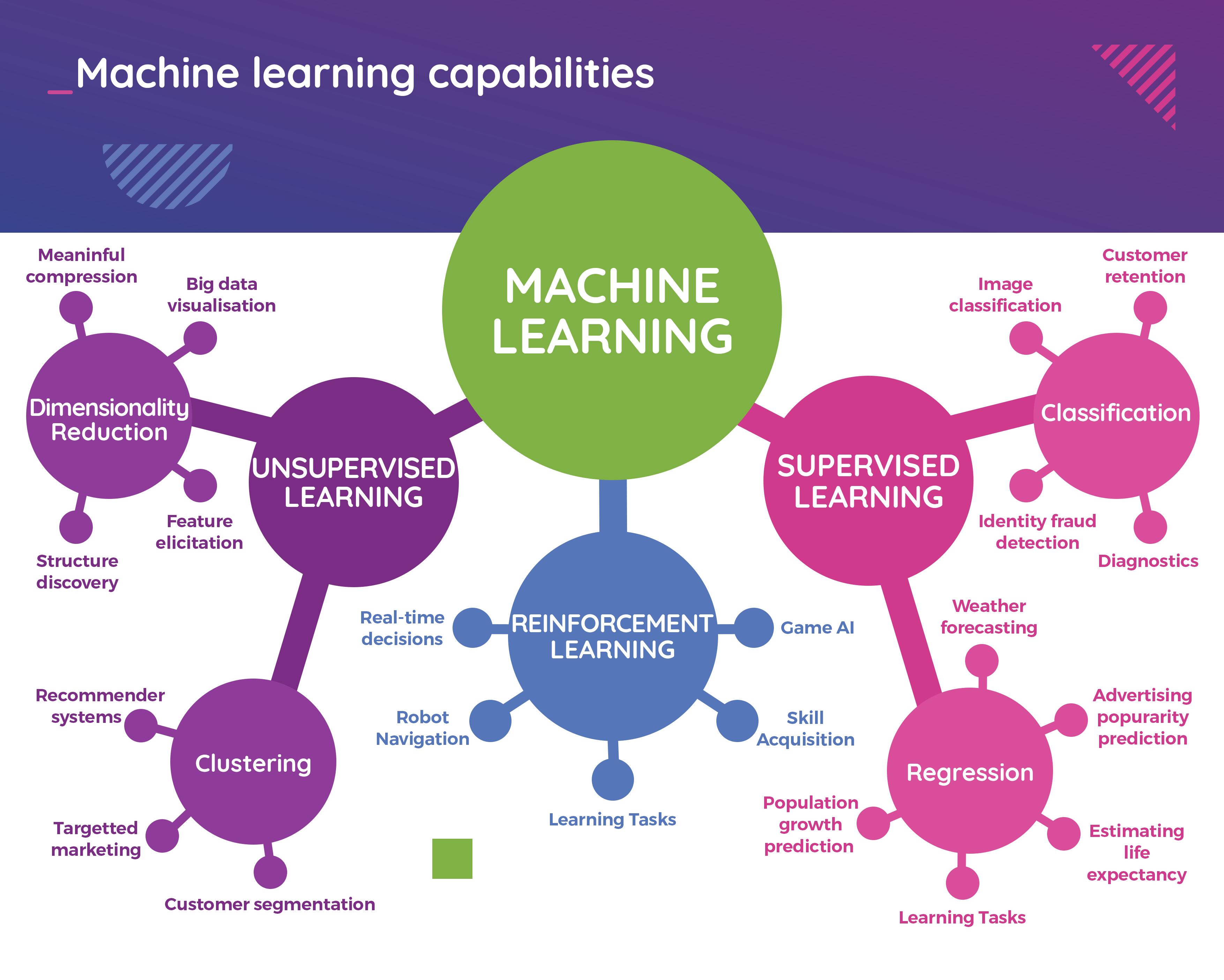 Machine learning capabilities