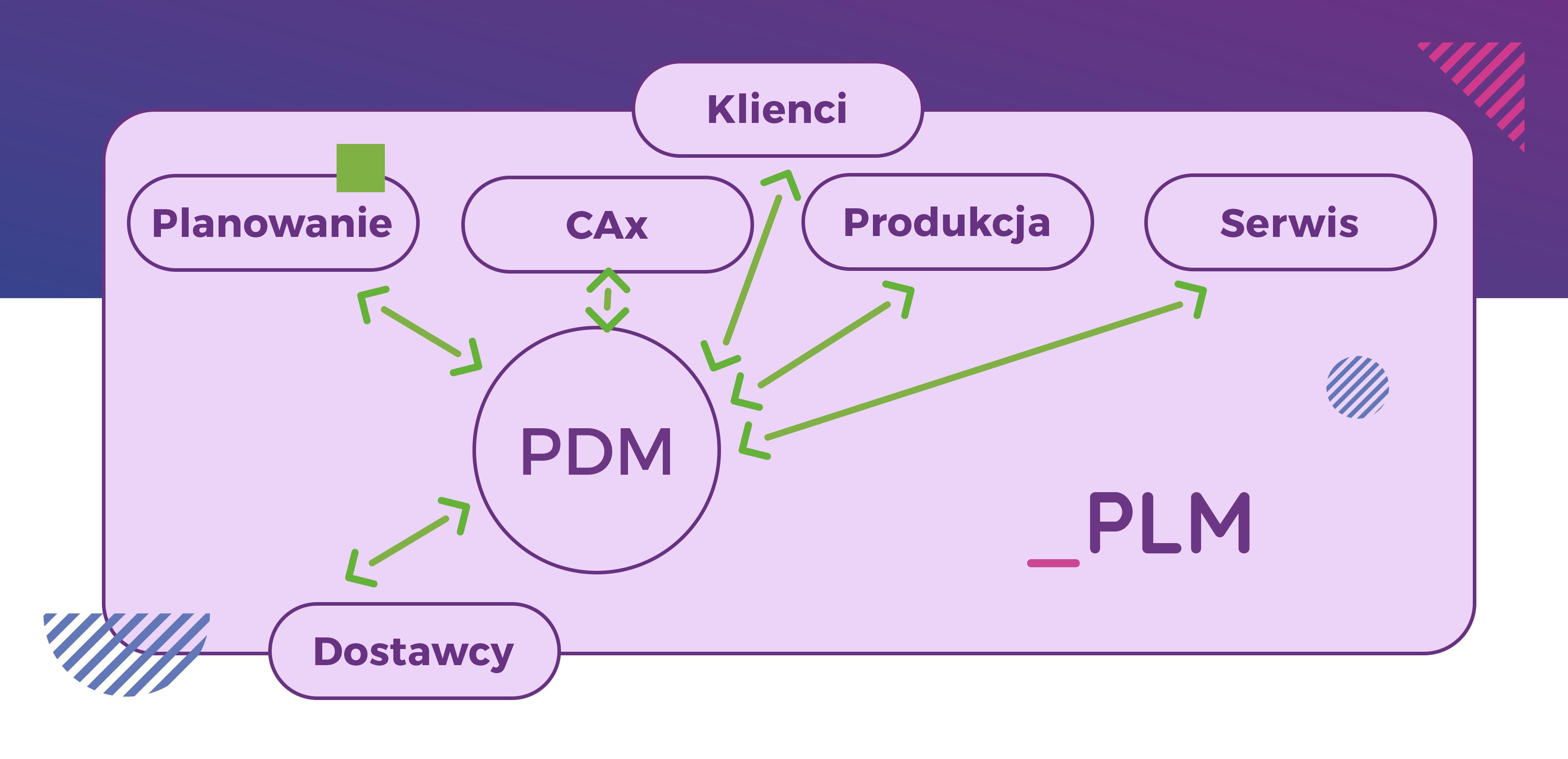 System PLM do zarządzania danymi muli-cad