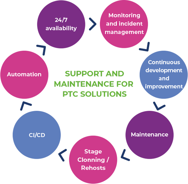 support and maintenance for PTC solutions