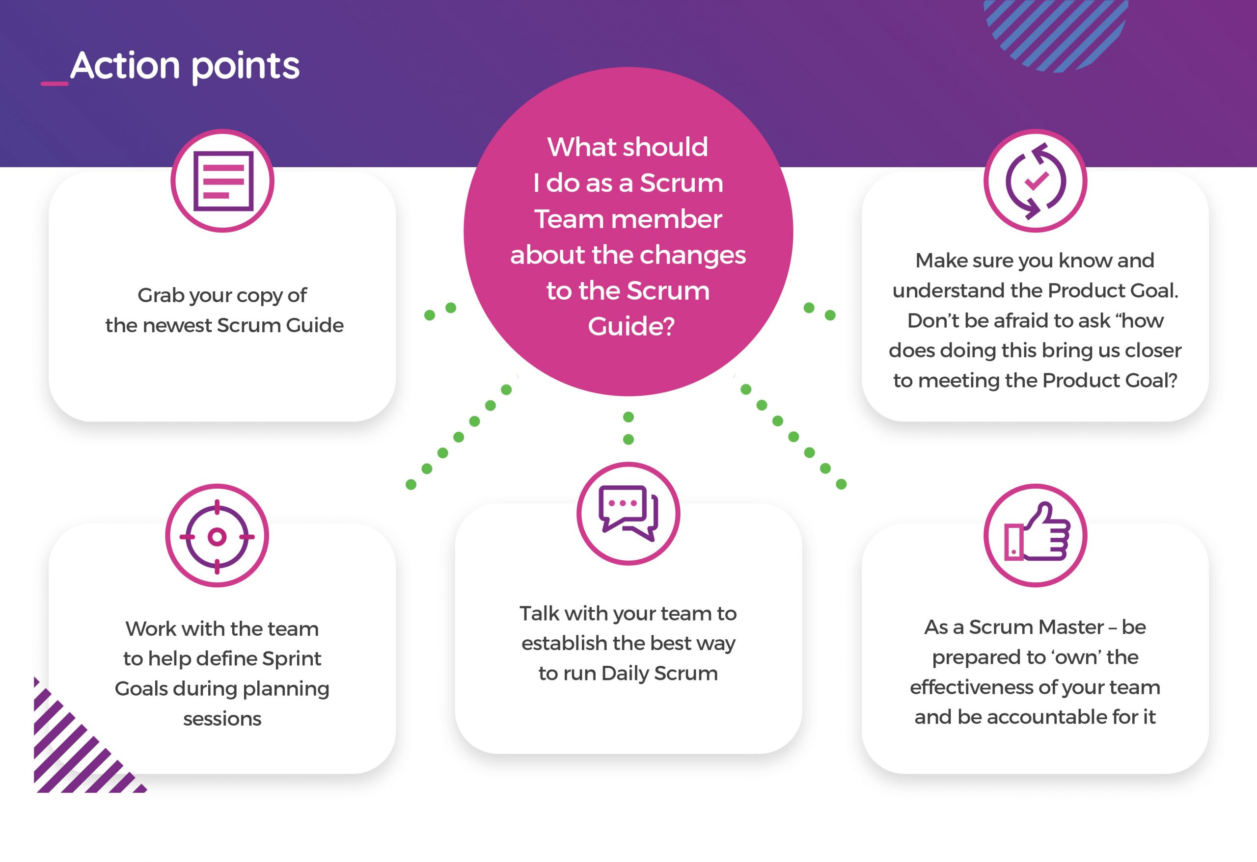 Scrum Guide 2020- action plan