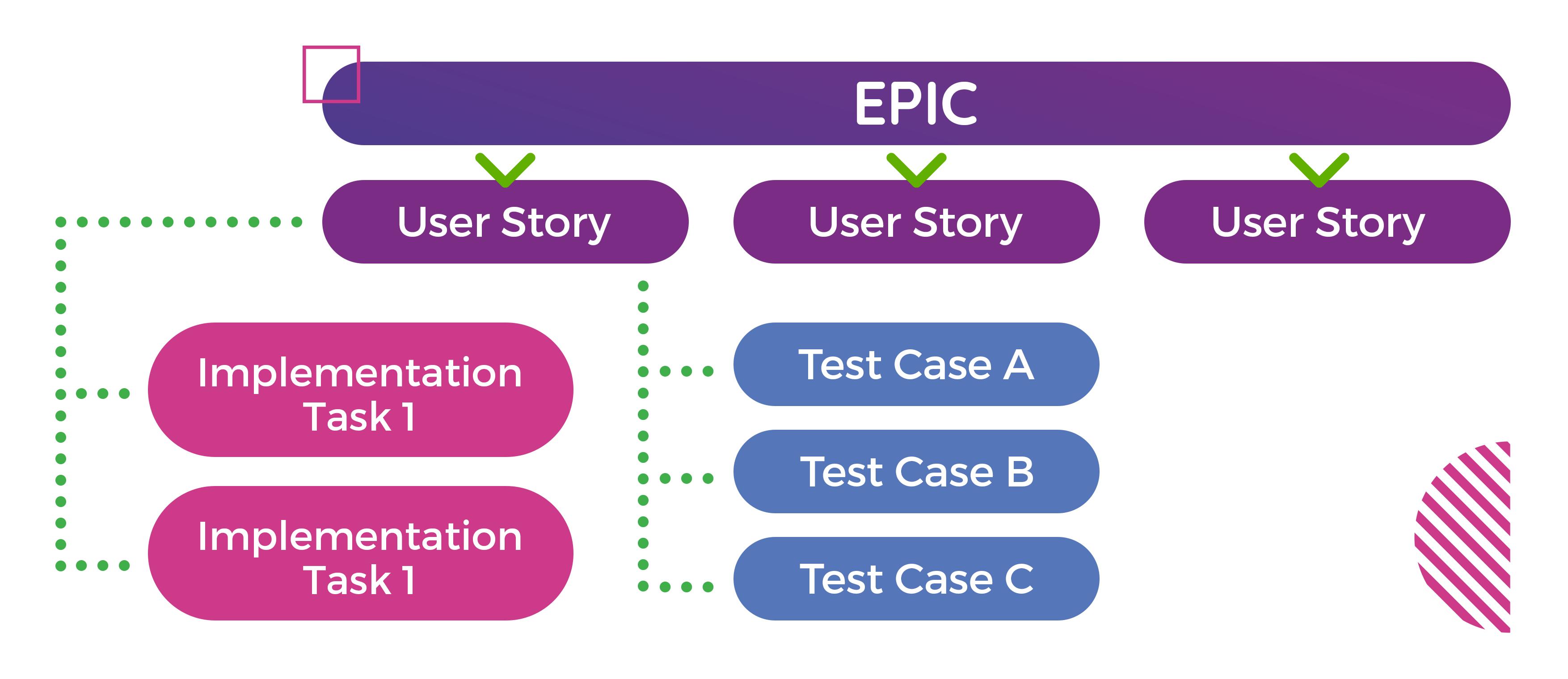 Wie können komplexe Software Projekte bruchfrei in das Unternehmen implementiert werden?