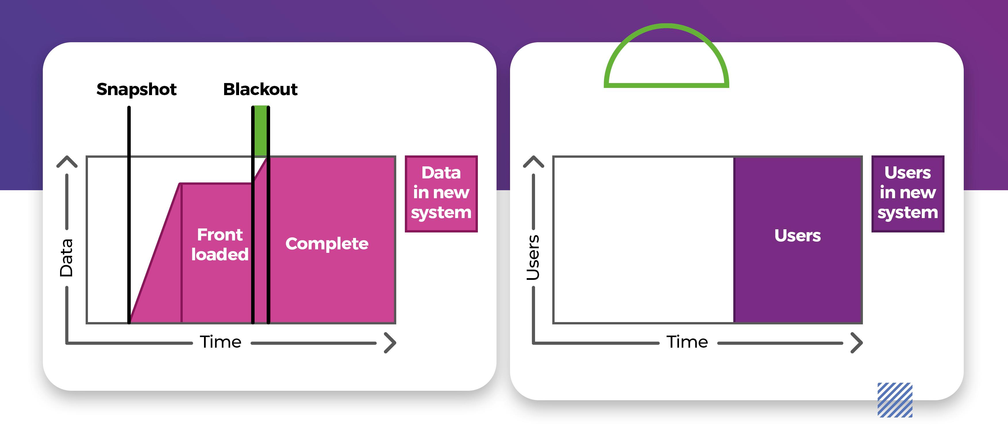 Data migration PLM