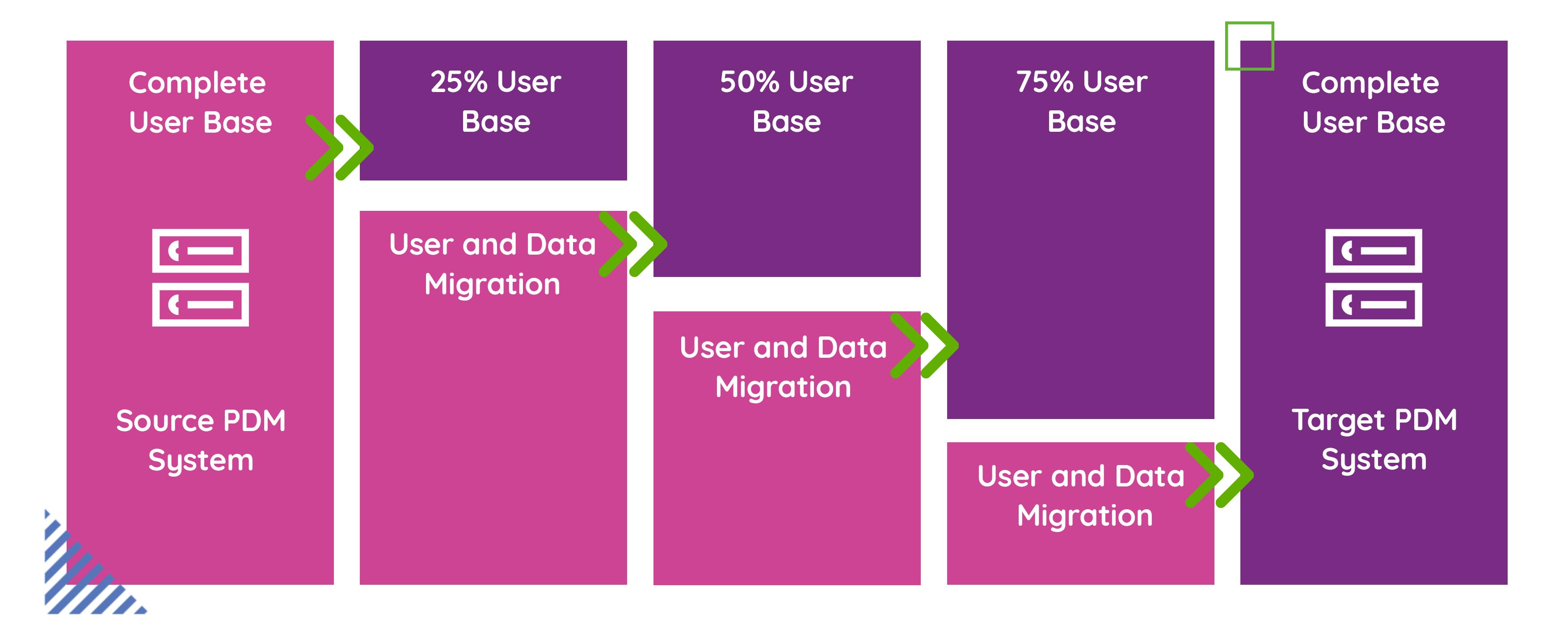 data migration plm PTC Windchill