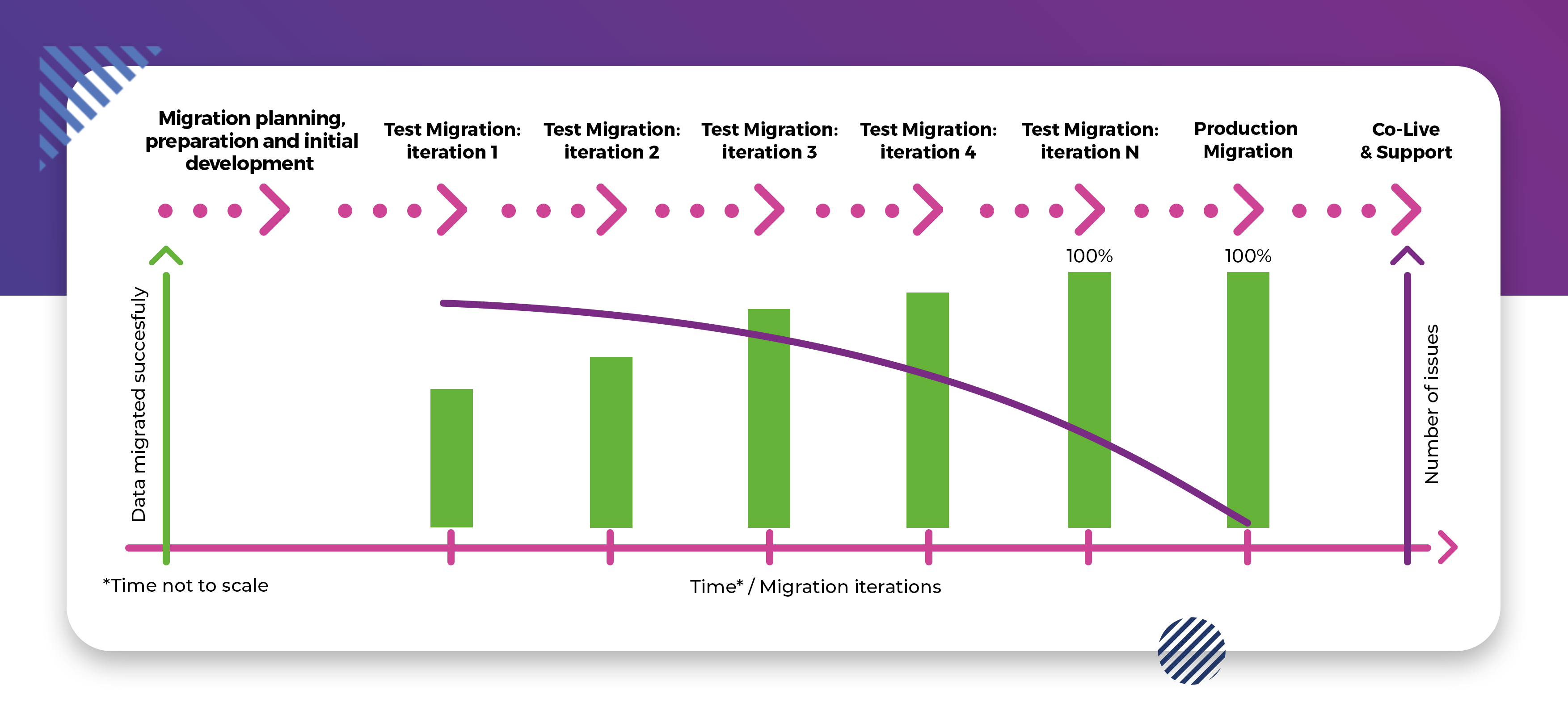 plm data migration